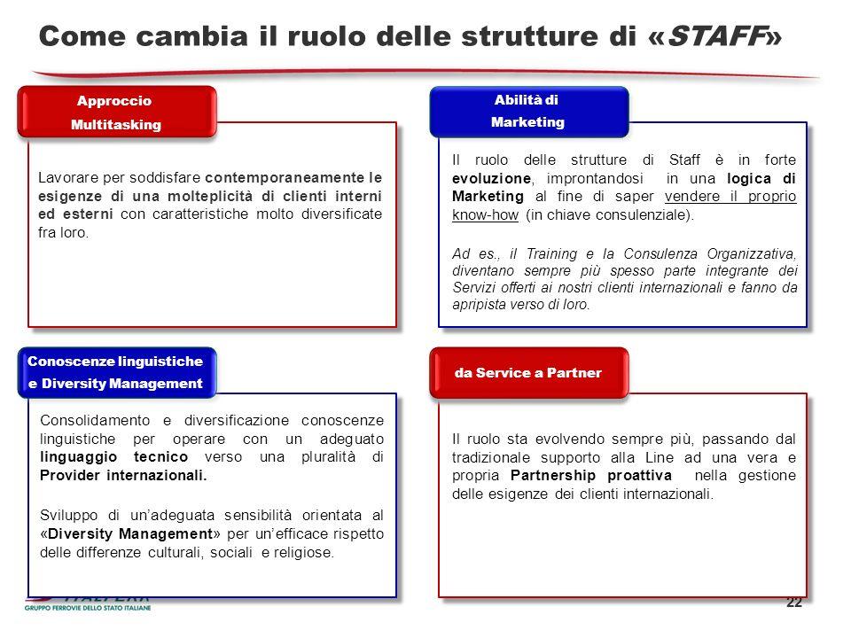 22 Come cambia il ruolo delle strutture di «STAFF» Lavorare per soddisfare contemporaneamente le esigenze di una molteplicità di clienti interni ed es