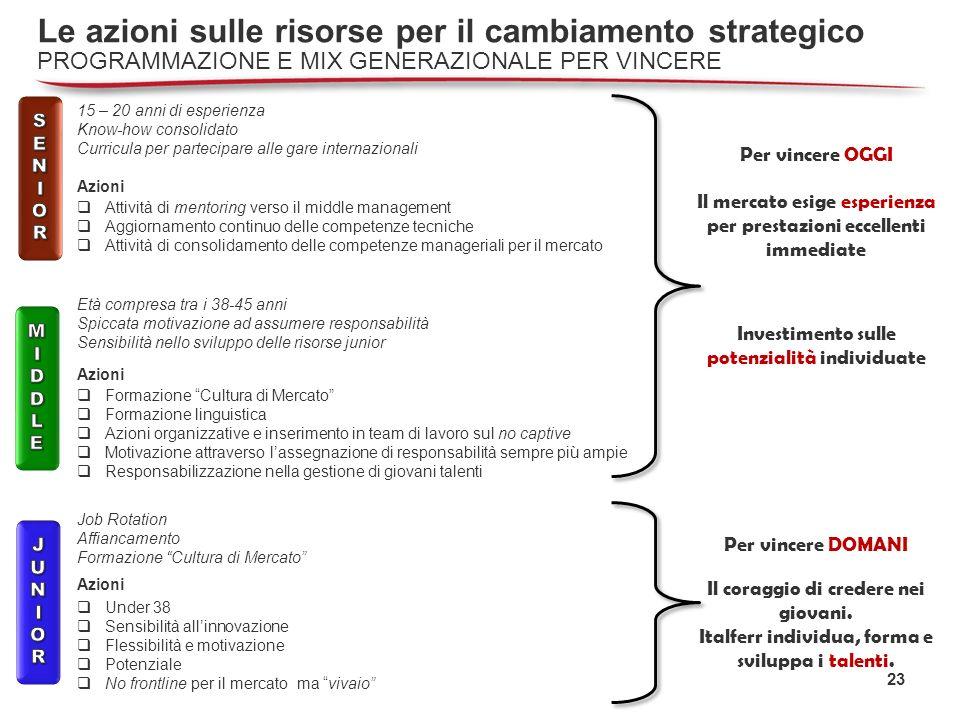 23 Le azioni sulle risorse per il cambiamento strategico PROGRAMMAZIONE E MIX GENERAZIONALE PER VINCERE Il mercato esige esperienza per prestazioni ec