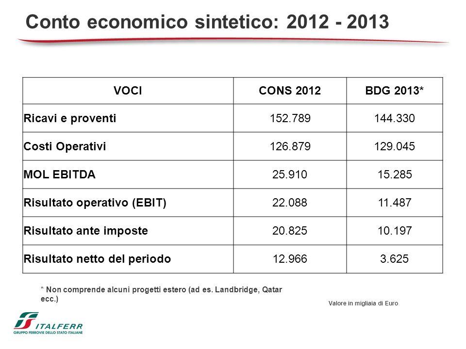 25 Conto economico sintetico: 2012 - 2013 VOCICONS 2012BDG 2013* Ricavi e proventi152.789144.330 Costi Operativi126.879129.045 MOL EBITDA25.91015.285