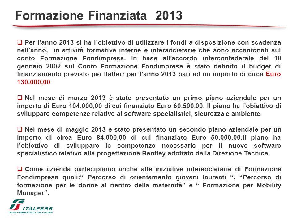 Per lanno 2013 si ha lobiettivo di utilizzare i fondi a disposizione con scadenza nellanno, in attività formative interne e intersocietarie che sono a