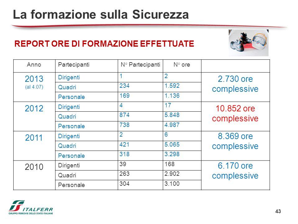 43 La formazione sulla Sicurezza REPORT ORE DI FORMAZIONE EFFETTUATE AnnoPartecipantiN° PartecipantiN° ore 2013 (al 4.07) Dirigenti 12 2.730 ore compl