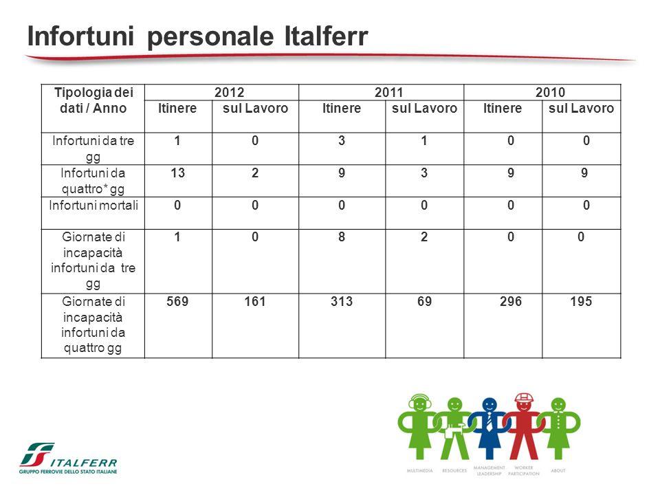 44 Tipologia dei dati / Anno 201220112010 Itineresul LavoroItineresul LavoroItineresul Lavoro Infortuni da tre gg 10310 0 Infortuni da quattro* gg 132