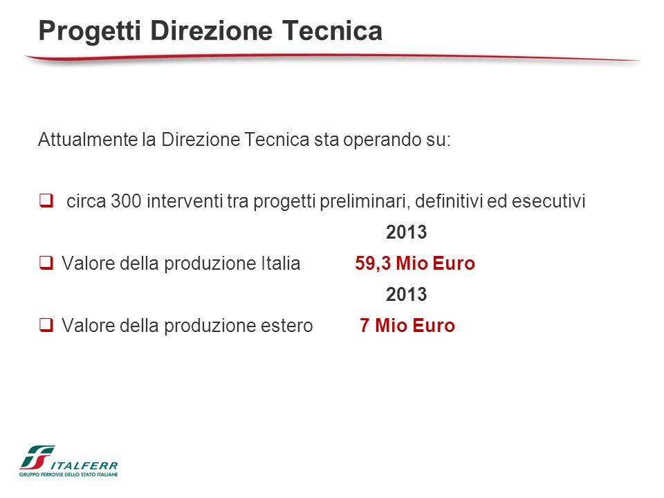 Progetti Direzione Tecnica Attualmente la Direzione Tecnica sta operando su: circa 300 interventi tra progetti preliminari, definitivi ed esecutivi 20