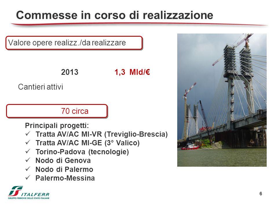 Commesse in corso di realizzazione Valore opere realizz./da realizzare 20131,3 Mld/ Cantieri attivi 70 circa 6 Principali progetti: Tratta AV/AC MI-VR