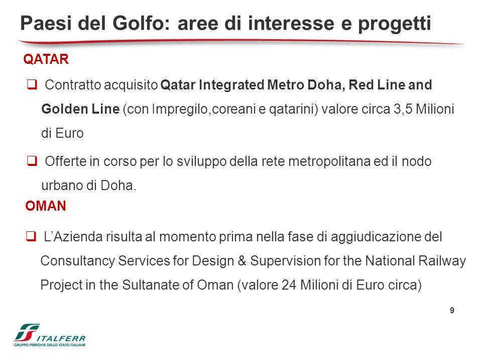 9 QATAR Contratto acquisito Qatar Integrated Metro Doha, Red Line and Golden Line (con Impregilo,coreani e qatarini) valore circa 3,5 Milioni di Euro
