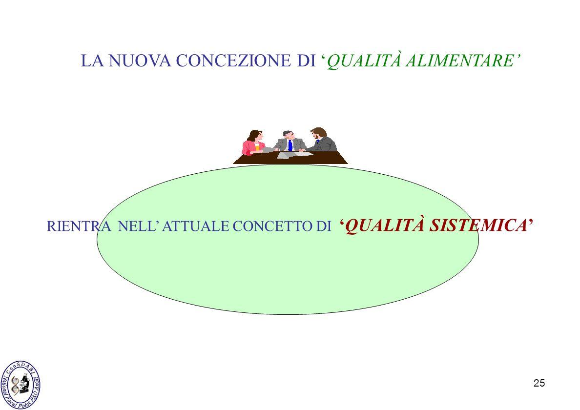 25 LA NUOVA CONCEZIONE DI QUALITÀ ALIMENTARE RIENTRA NELL ATTUALE CONCETTO DIQUALITÀ SISTEMICA