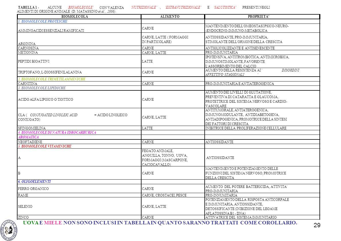 29 UOVA E MIELE NON SONO INCLUSI IN TABELLA IN QUANTO SARANNO TRATTATI COME COROLLARIO. BIOMOLECOLAALIMENTOPROPRIETA' 1. BIOMOLECOLE PROTEICHE AMMINOA