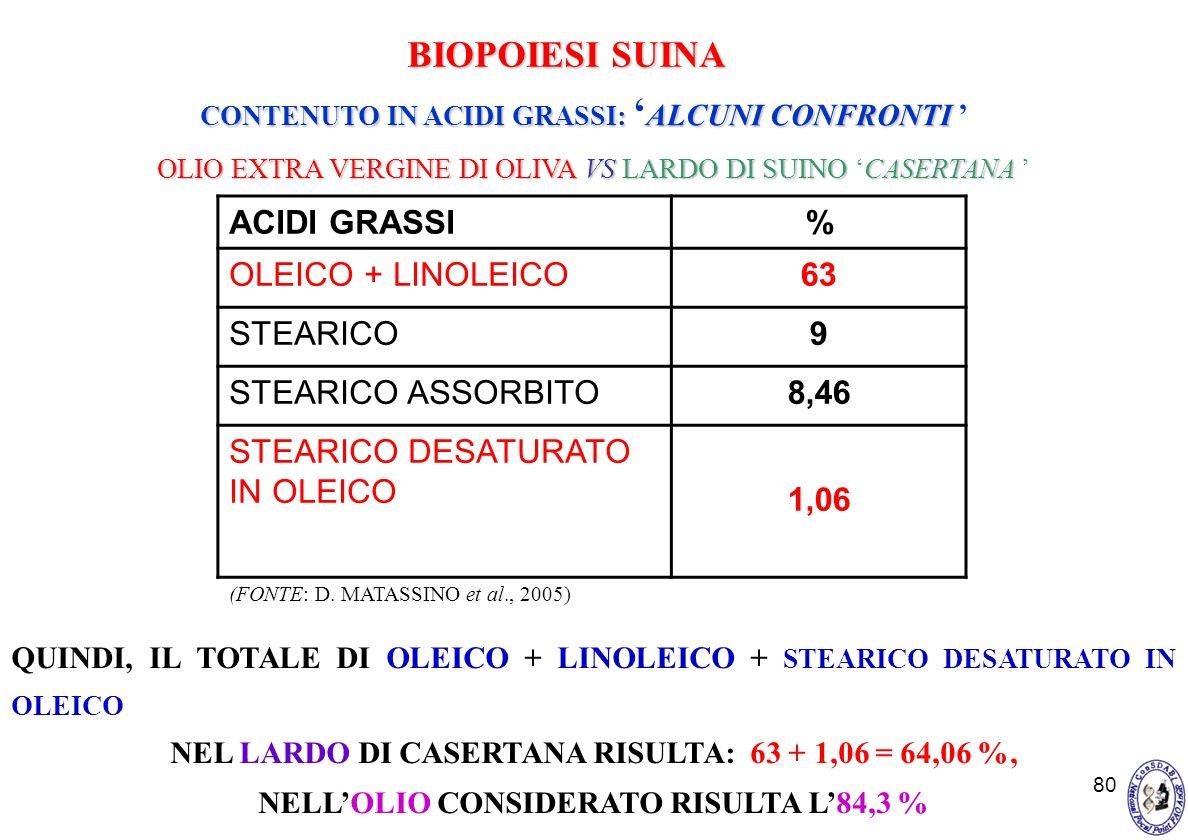 80 ACIDI GRASSI% OLEICO + LINOLEICO63 STEARICO9 STEARICO ASSORBITO8,46 STEARICO DESATURATO IN OLEICO 1,06 QUINDI, IL TOTALE DI OLEICO + LINOLEICO + ST