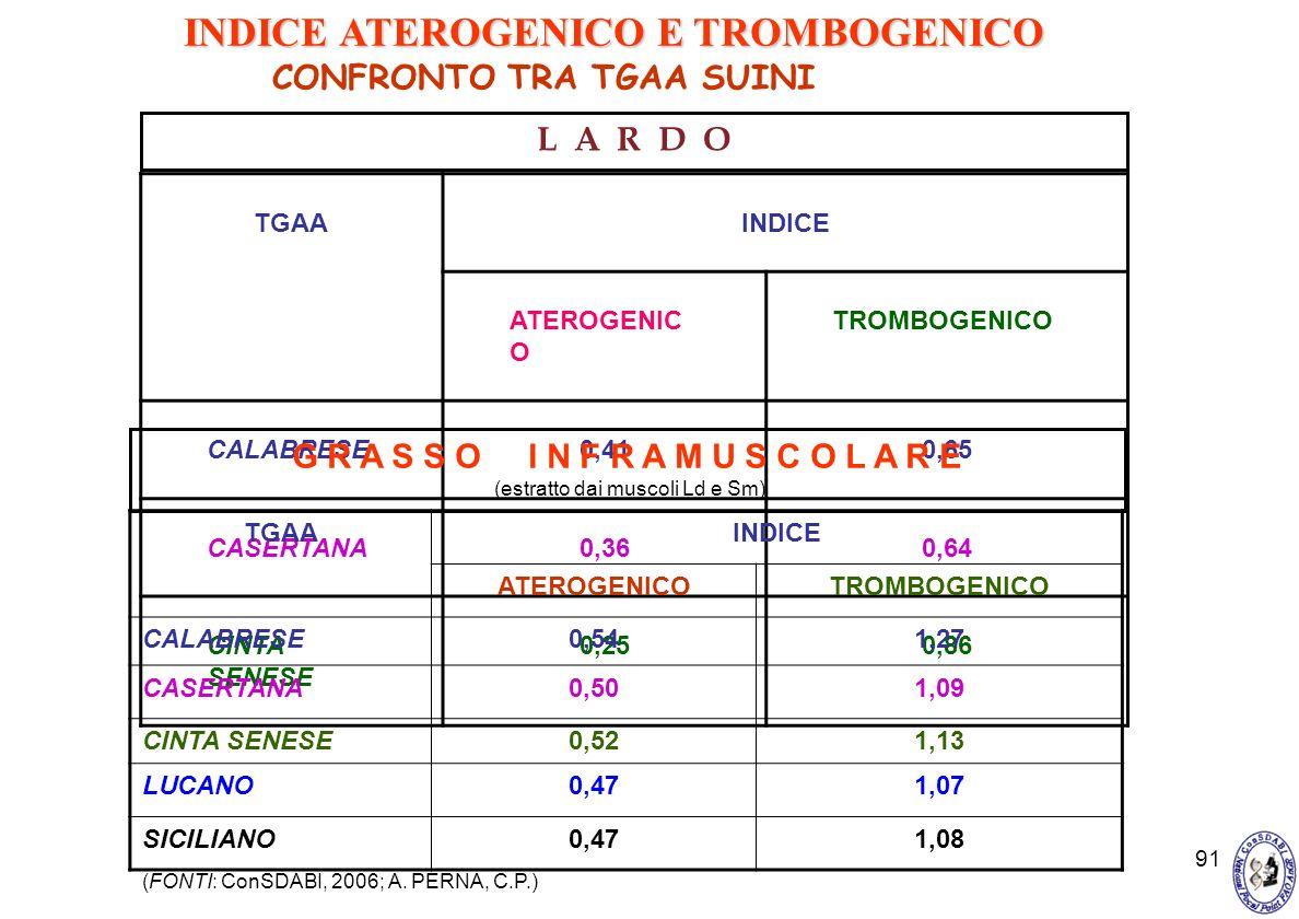 91 TGAAINDICE ATEROGENIC O TROMBOGENICO CALABRESE0,410,65 CASERTANA0,360,64 CINTA SENESE 0,250,86 CONFRONTO TRA TGAA SUINI L A R D O TGAAINDICE ATEROG