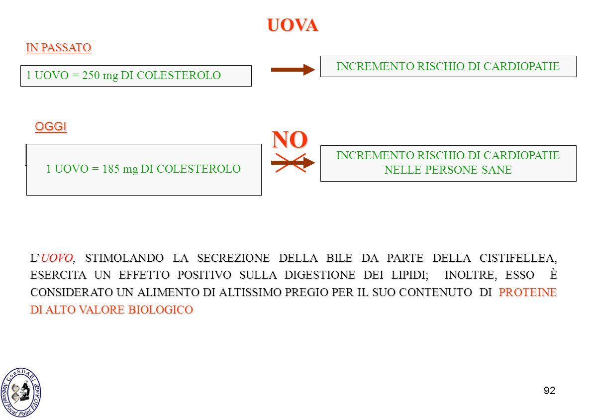 92 UOVA 1 UOVO = 250 mg DI COLESTEROLO INCREMENTO RISCHIO DI CARDIOPATIE IN PASSATO OGGI ASSUNZIONE UN UOVO/DIE 1 UOVO = 185 mg DI COLESTEROLO INCREME