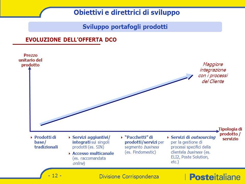 Divisione Corrispondenza - Marketing Divisione Corrispondenza - 12 - Prodotti di base/ tradizionali Servizi aggiuntivi/ integrati sui singoli prodotti (es.