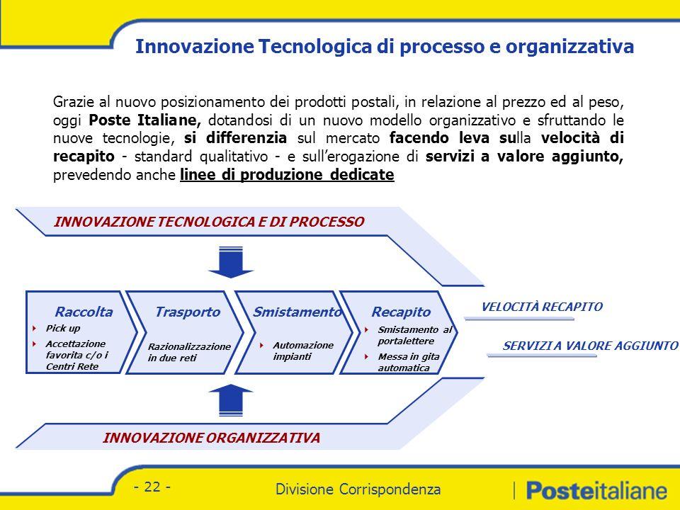 Divisione Corrispondenza - Marketing Divisione Corrispondenza - 22 - INNOVAZIONE TECNOLOGICA E DI PROCESSO INNOVAZIONE ORGANIZZATIVA RaccoltaTrasportoSmistamentoRecapito VELOCITÀ RECAPITO SERVIZI A VALORE AGGIUNTO Grazie al nuovo posizionamento dei prodotti postali, in relazione al prezzo ed al peso, oggi Poste Italiane, dotandosi di un nuovo modello organizzativo e sfruttando le nuove tecnologie, si differenzia sul mercato facendo leva sulla velocità di recapito - standard qualitativo - e sullerogazione di servizi a valore aggiunto, prevedendo anche linee di produzione dedicate Pick up Accettazione favorita c/o i Centri Rete Razionalizzazione in due reti Automazione impianti Smistamento al portalettere Messa in gita automatica Innovazione Tecnologica di processo e organizzativa