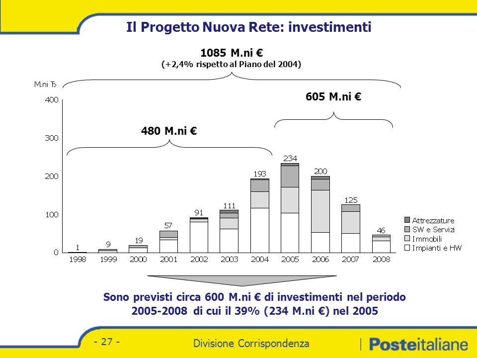 Divisione Corrispondenza - Marketing Divisione Corrispondenza - 27 - 480 M.ni 1085 M.ni (+2,4% rispetto al Piano del 2004) Il Progetto Nuova Rete: investimenti 605 M.ni Sono previsti circa 600 M.ni di investimenti nel periodo 2005-2008 di cui il 39% (234 M.ni ) nel 2005