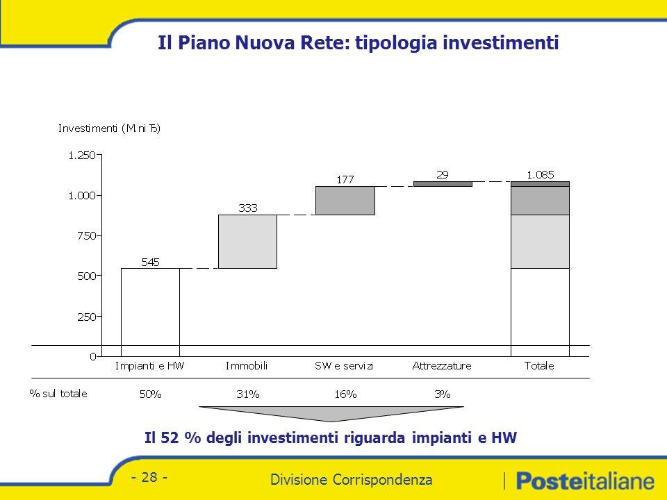Divisione Corrispondenza - Marketing Divisione Corrispondenza - 28 - Il Piano Nuova Rete: tipologia investimenti Il 52 % degli investimenti riguarda impianti e HW