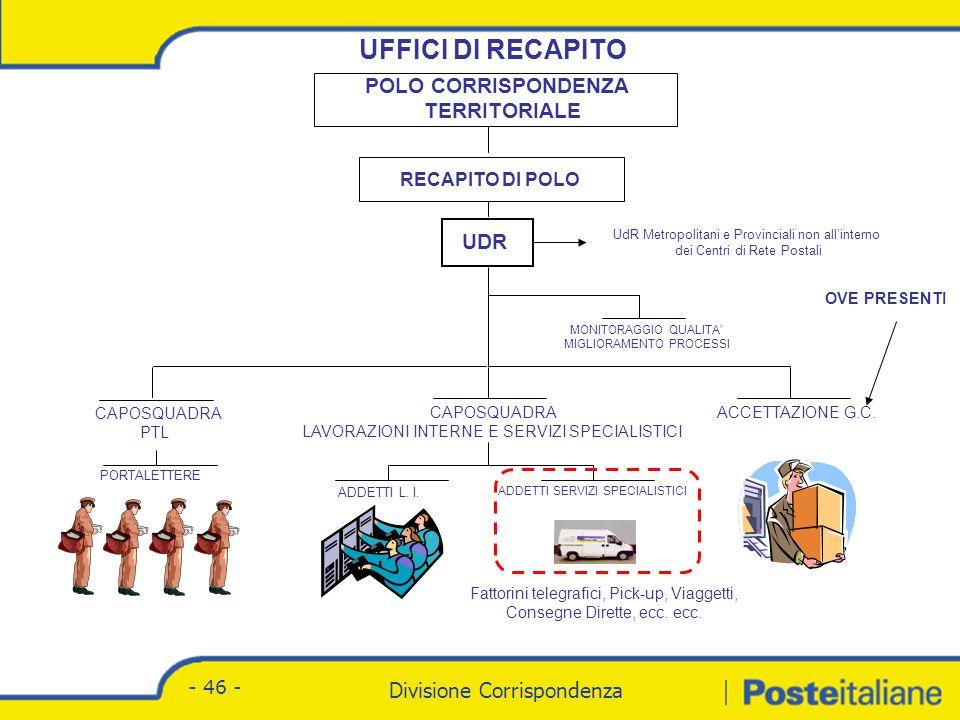 Divisione Corrispondenza - Marketing Divisione Corrispondenza - 46 - UFFICI DI RECAPITO ADDETTI L.