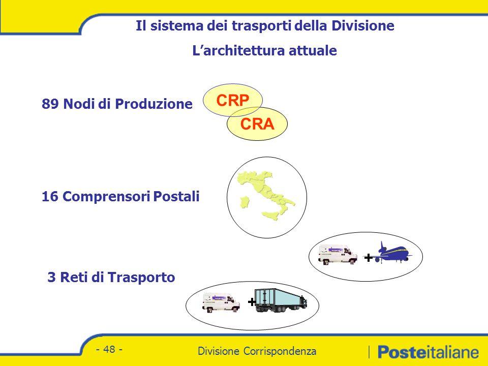 Divisione Corrispondenza - Marketing Divisione Corrispondenza - 48 - + + Il sistema dei trasporti della Divisione Larchitettura attuale CRA CRP 89 Nodi di Produzione 16 Comprensori Postali 3 Reti di Trasporto