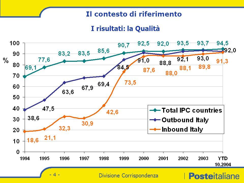 Divisione Corrispondenza - Marketing Divisione Corrispondenza - 4 - I risultati: la Qualità % Il contesto di riferimento