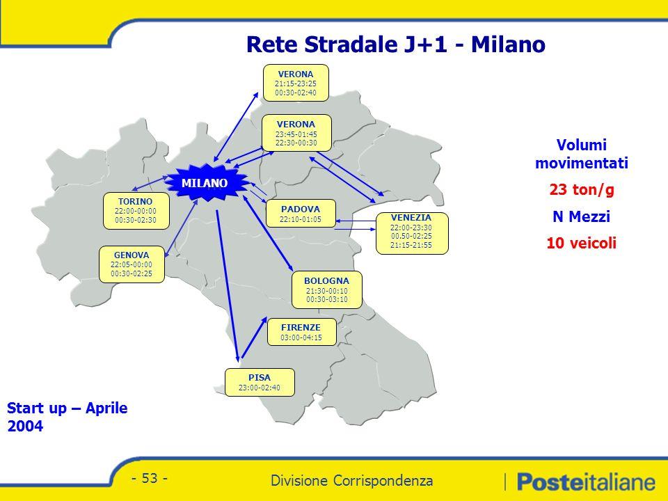 Divisione Corrispondenza - Marketing Divisione Corrispondenza - 53 - m MILANO VERONA 23:45-01:45 22:30-00:30 VENEZIA 22:00-23:30 00.50-02:25 21:15-21:55 PADOVA 22:10-01:05 BOLOGNA 21:30-00:10 00:30-03:10 FIRENZE 03:00-04:15 PISA 23:00-02:40 VERONA 21:15-23:25 00:30-02:40 TORINO 22:00-00:00 00:30-02:30 GENOVA 22:05-00:00 00:30-02:25 Rete Stradale J+1 - Milano Volumi movimentati 23 ton/g N Mezzi 10 veicoli Start up – Aprile 2004