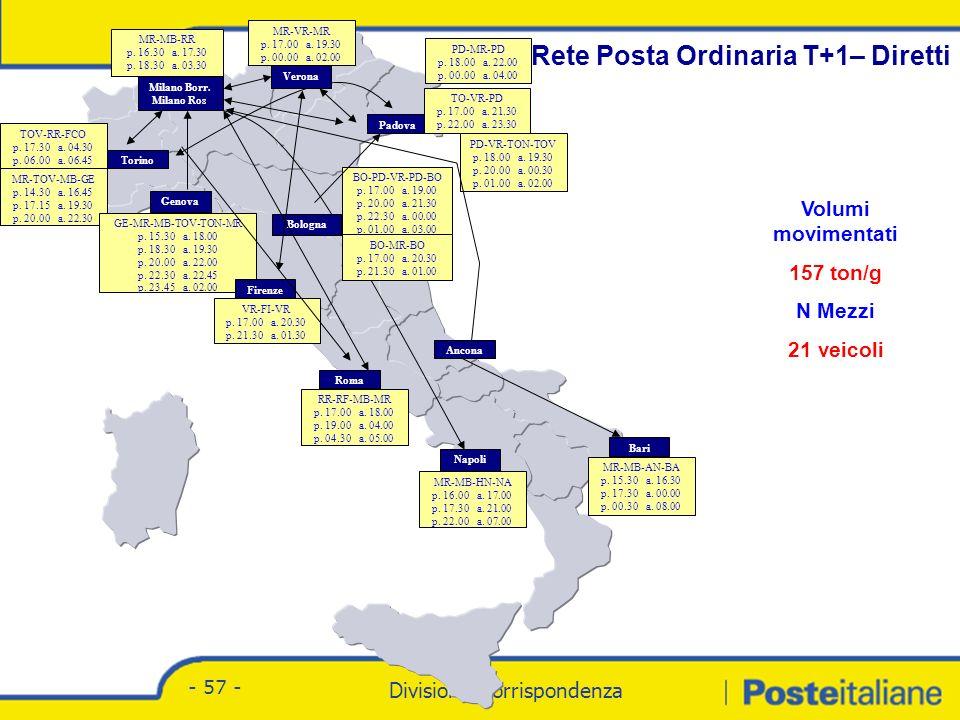 Divisione Corrispondenza - Marketing Divisione Corrispondenza - 57 - Rete Posta Ordinaria T+1– Diretti TOV-RR-FCO p.