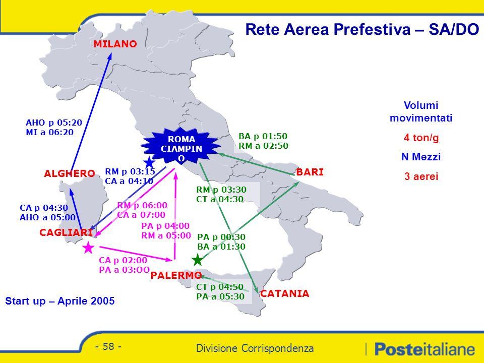 Divisione Corrispondenza - Marketing Divisione Corrispondenza - 58 - Rete Aerea Prefestiva – SA/DO CA-PA 02:00-03:00 PALERMO 04:00-05:00 PALERMO 04:00-05:00 MILANO ALGHERO CAGLIARI BARI CATANIA ROMA CIAMPIN O CA p 02:00 PA a 03:OO RM p 06:00 CA a 07:00 PA p 04:00 RM a 05:00 PA p 00:30 BA a 01:30 BA p 01:50 RM a 02:50 RM p 03:30 CT a 04:30 CT p 04:50 PA a 05:30 RM p 03:15 CA a 04:10 CA p 04:30 AHO a 05:00 AHO p 05:20 MI a 06:20 PALERMO Volumi movimentati 4 ton/g N Mezzi 3 aerei Start up – Aprile 2005