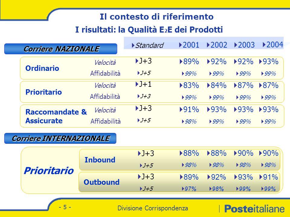 Divisione Corrispondenza - Marketing Divisione Corrispondenza - 5 - Prioritario Inbound Outbound Ordinario 2003 2002 2001 Standard J+1 J+3 Raccomandate & Assicurate Corriere NAZIONALE Corriere INTERNAZIONALE 89% 99% J+3 J+5 J+3 J+5 83% 99% 84% 99% 92% 99% 93% 99% 93% 99% 87% 99% 92% 99% 91% 98% J+3 J+5 J+3 J+5 88% 98% 90% 98% 88% 98% 92% 98% 93% 99% 89% 97% 2004 Velocità Affidabilità Velocità Il contesto di riferimento I risultati: la Qualità E 2 E dei Prodotti 93% 99% 87% 99% 93% 99% 90% 98% 91% 99%
