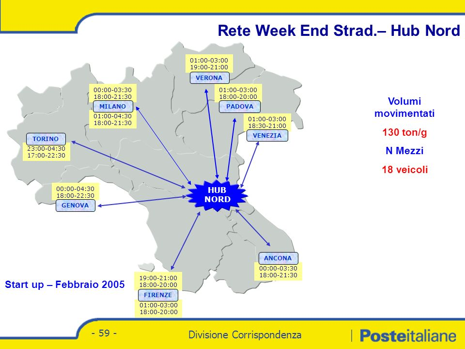 Divisione Corrispondenza - Marketing Divisione Corrispondenza - 59 - Rete Week End Strad.– Hub Nord 23:00-04:30 17:00-22:30 TORINO 00:00-03:30 18:00-21:30 01:00-04:30 18:00-21:30 MILANO 01:00-03:00 19:00-21:00 01:00-03:00 18:00-20:00 01:00-03:00 18:30-21:00 00:00-04:30 18:00-22:30 00:00-03:30 18:00-21:30 01:00-03:00 18:00-20:00 19:00-21:00 18:00-20:00 HUB NORD VERONA PADOVA VENEZIA ANCONA FIRENZE GENOVA Volumi movimentati 130 ton/g N Mezzi 18 veicoli Start up – Febbraio 2005