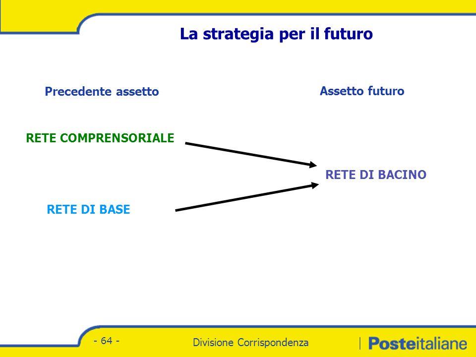 Divisione Corrispondenza - Marketing Divisione Corrispondenza - 64 - La strategia per il futuro Precedente assetto Assetto futuro RETE COMPRENSORIALE RETE DI BASE RETE DI BACINO