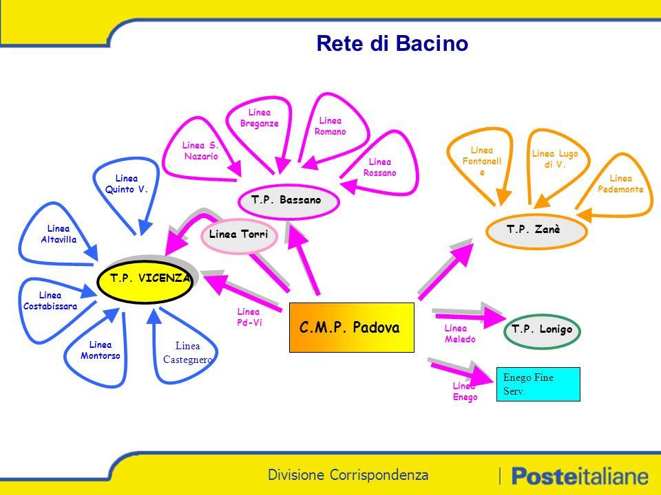 Divisione Corrispondenza - Marketing Divisione Corrispondenza Linea Meledo T.P.