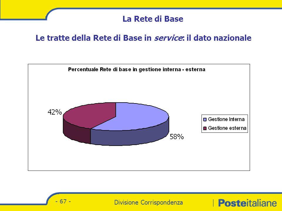 Divisione Corrispondenza - Marketing Divisione Corrispondenza - 67 - La Rete di Base Le tratte della Rete di Base in service: il dato nazionale
