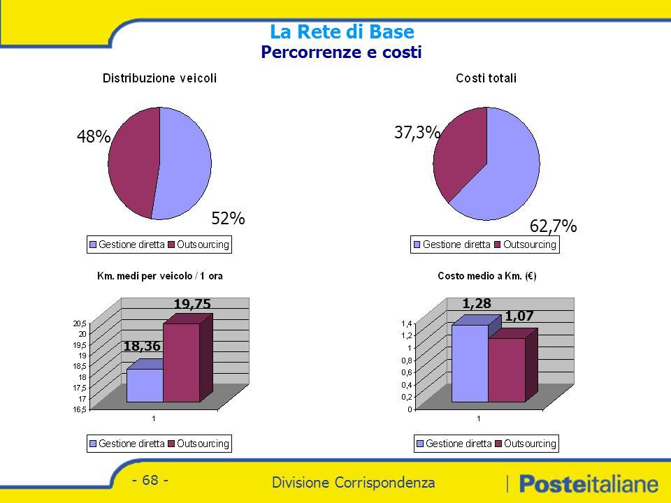 Divisione Corrispondenza - Marketing Divisione Corrispondenza - 68 - Percorrenze e costi 48% 52% 62,7% 37,3% 18,36 19,75 1,28 1,07 La Rete di Base