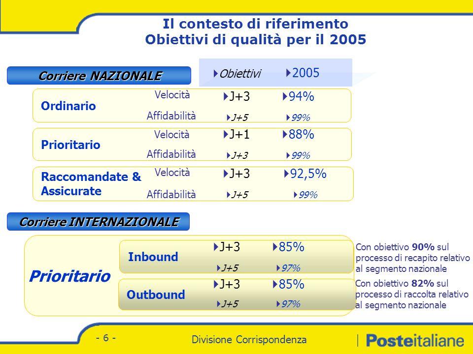 Divisione Corrispondenza - Marketing Divisione Corrispondenza - 6 - Prioritario Inbound Outbound Ordinario Obiettivi J+1 J+3 Raccomandate & Assicurate Corriere NAZIONALE Corriere INTERNAZIONALE J+3 J+5 J+3 J+5 J+3 J+5 J+3 J+5 88% 99% 94% 99% 85% 97% 85% 97% 2005 92,5% 99% Velocità Affidabilità Con obiettivo 90% sul processo di recapito relativo al segmento nazionale Con obiettivo 82% sul processo di raccolta relativo al segmento nazionale Il contesto di riferimento Obiettivi di qualità per il 2005