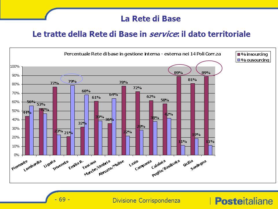 Divisione Corrispondenza - Marketing Divisione Corrispondenza - 69 - La Rete di Base Le tratte della Rete di Base in service: il dato territoriale