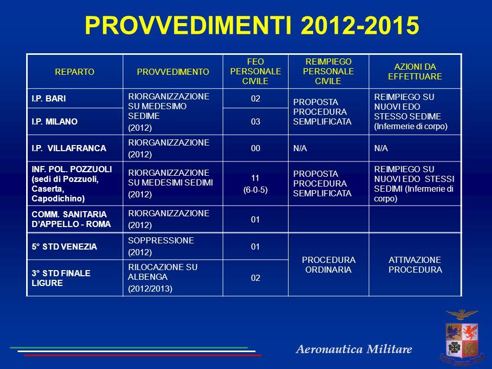 Aeronautica Militare PROVVEDIMENTI 2012-2015 REPARTOPROVVEDIMENTO FEO PERSONALE CIVILE REIMPIEGO PERSONALE CIVILE AZIONI DA EFFETTUARE I.P. BARI RIORG