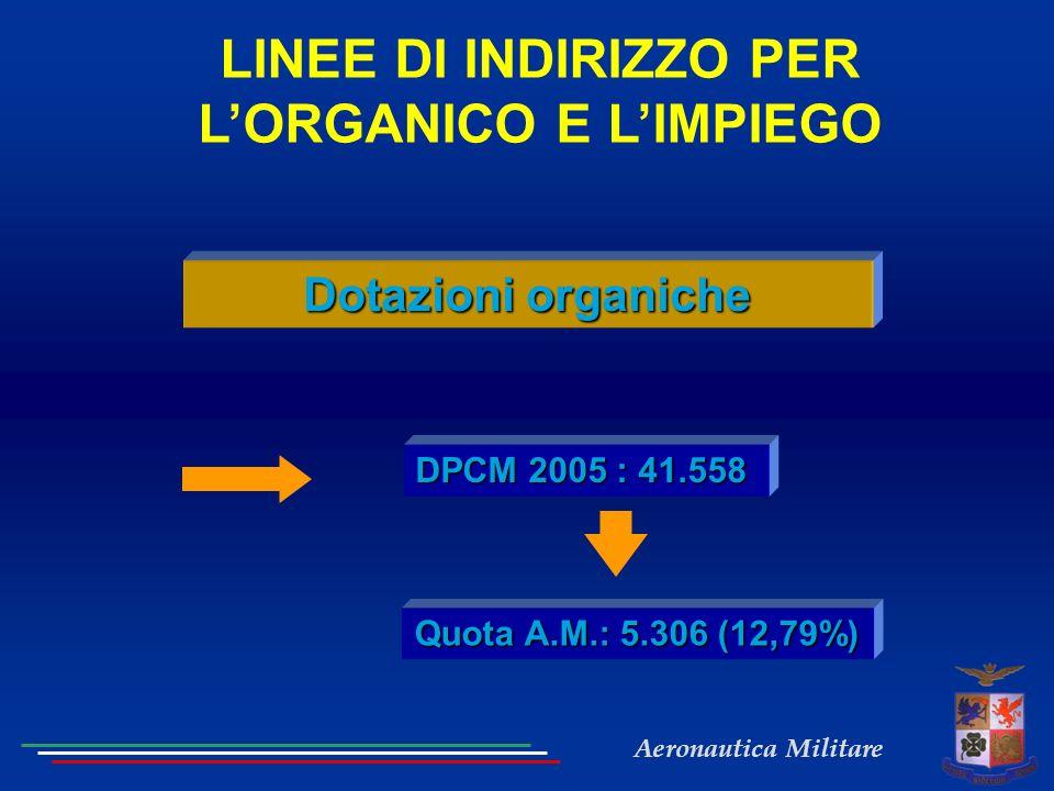 Aeronautica Militare LINEE DI INDIRIZZO PER LORGANICO E LIMPIEGO DPCM 2005 : 41.558 Quota A.M.: 5.306 (12,79%) Dotazioni organiche