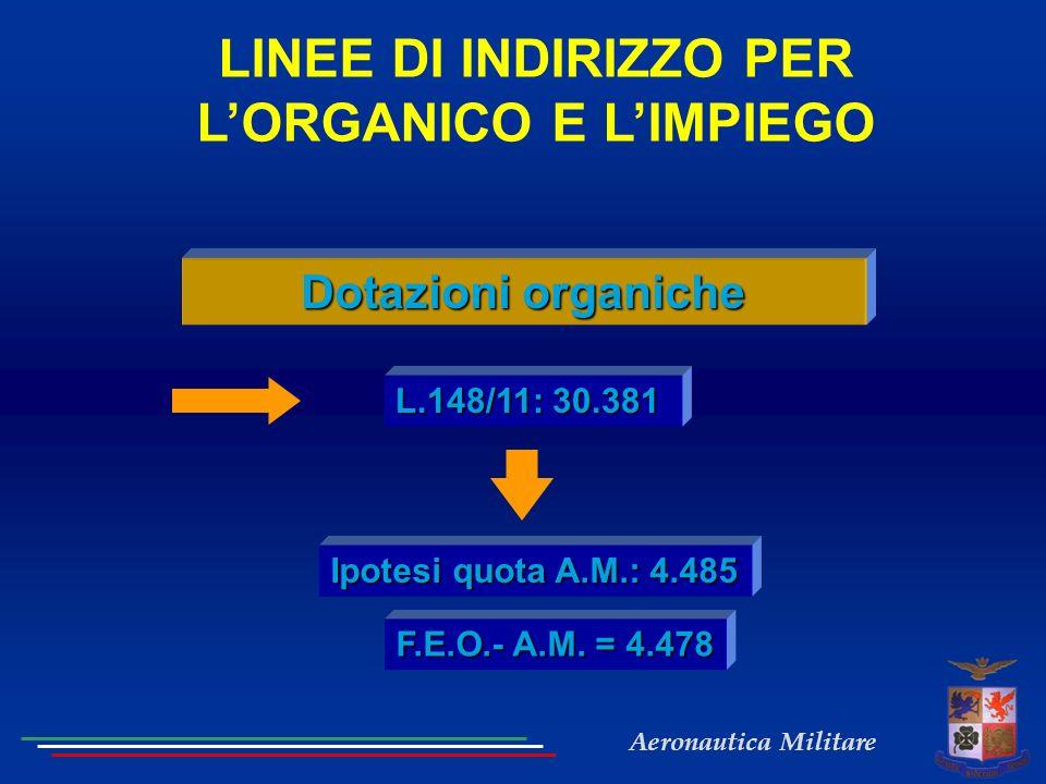 Aeronautica Militare LINEE DI INDIRIZZO PER LORGANICO E LIMPIEGO Dotaioni organiche L.148/11: 30.381 Ipotesi quota A.M.: 4.485 F.E.O.- A.M. = 4.478 Do