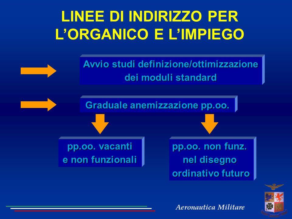 Aeronautica Militare LINEE DI INDIRIZZO PER LORGANICO E LIMPIEGO Avvio studi definizione/ottimizzazione dei moduli standard Graduale anemizzazione pp.