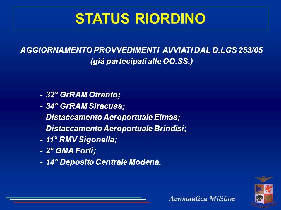 Aeronautica Militare AGGIORNAMENTO PROVVEDIMENTI AVVIATI PREVISTI DAL DLGS 253/05 REPARTOPROVVEDIMENTO FEO PERSONALE CIVILE REIMPIEGO PERSONALE CIVILE AZIONI DA EFFETTUARE 32° GrRAM Otranto RIORGANIZZAZIONE IN DISTACCAMENTO AM E IN Sq.R.R.