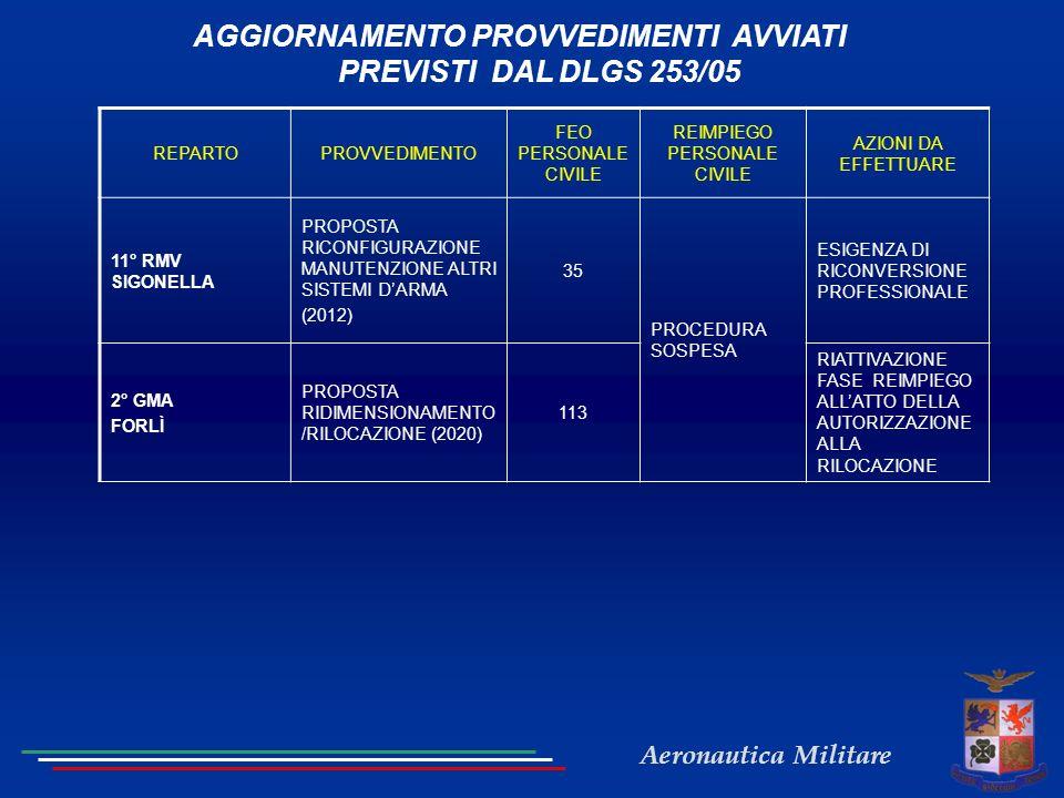 Aeronautica Militare STATUS RIORDINO Marzo 2012 : trasmissione allo SMD dellelenco dei provvedimenti da attuarsi.