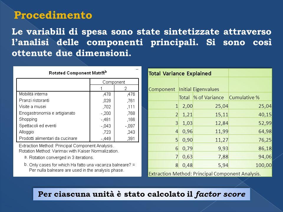 Procedimento Le variabili di spesa sono state sintetizzate attraverso lanalisi delle componenti principali.