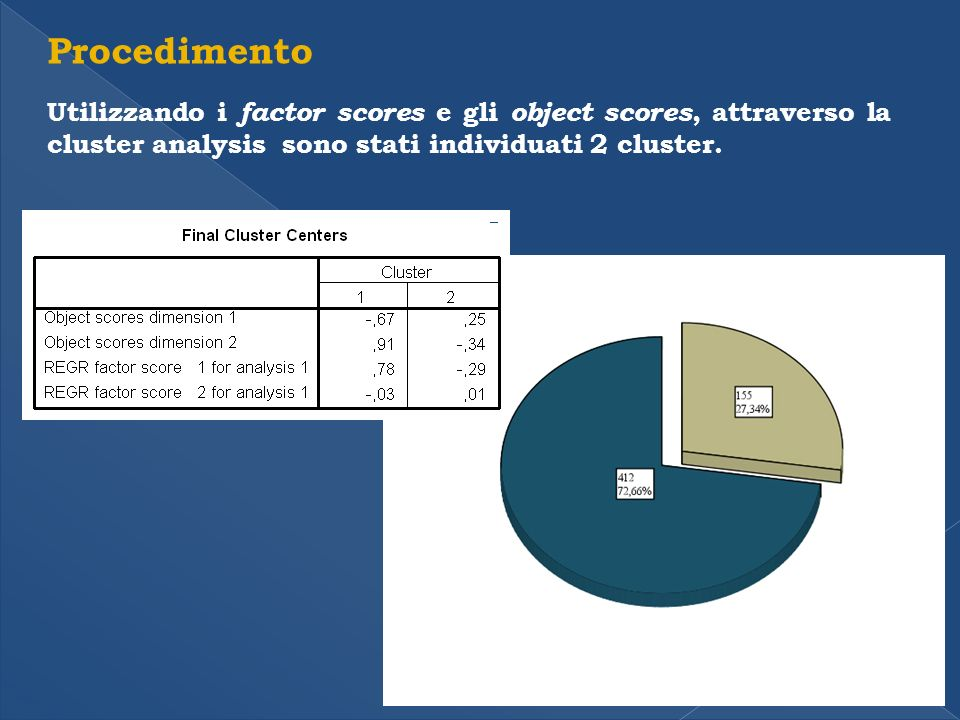 Procedimento Utilizzando i factor scores e gli object scores, attraverso la cluster analysis sono stati individuati 2 cluster.