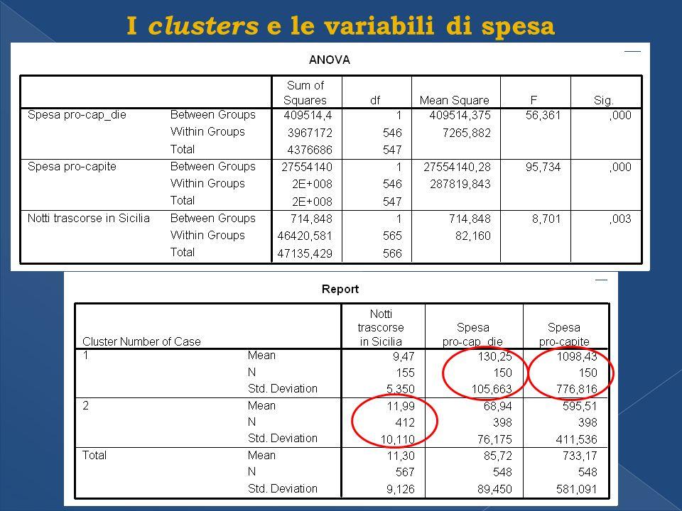 I clusters e le variabili di spesa