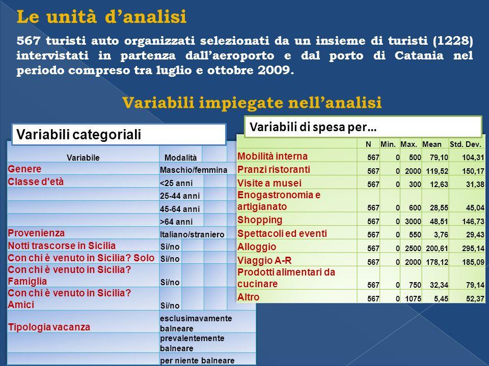 Le unità danalisi 567 turisti auto organizzati selezionati da un insieme di turisti (1228) intervistati in partenza dallaeroporto e dal porto di Catania nel periodo compreso tra luglio e ottobre 2009.