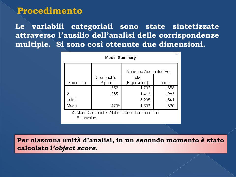 Procedimento Le variabili categoriali sono state sintetizzate attraverso lausilio dellanalisi delle corrispondenze multiple.