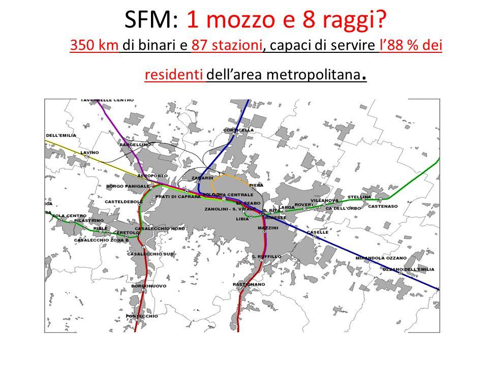 SFM: 1 mozzo e 8 raggi? 350 km di binari e 87 stazioni, capaci di servire l88 % dei residenti dellarea metropolitana.