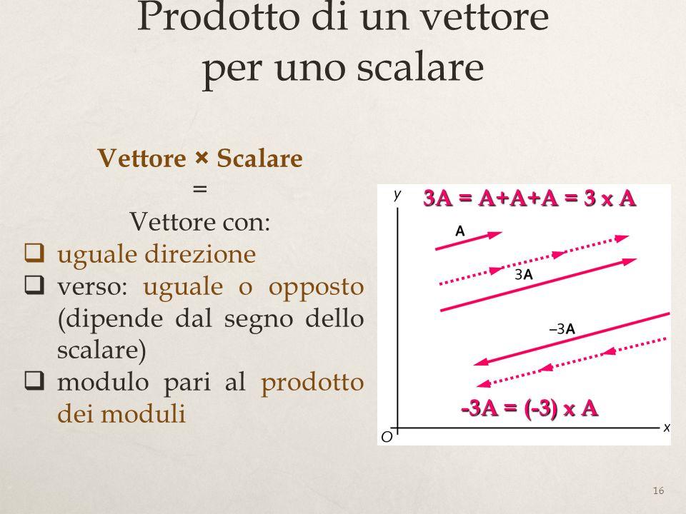 16 Prodotto di un vettore per uno scalare Vettore × Scalare = Vettore con: uguale direzione verso: uguale o opposto (dipende dal segno dello scalare) modulo pari al prodotto dei moduli 3A = A+A+A = 3 x A -3A = (-3) x A