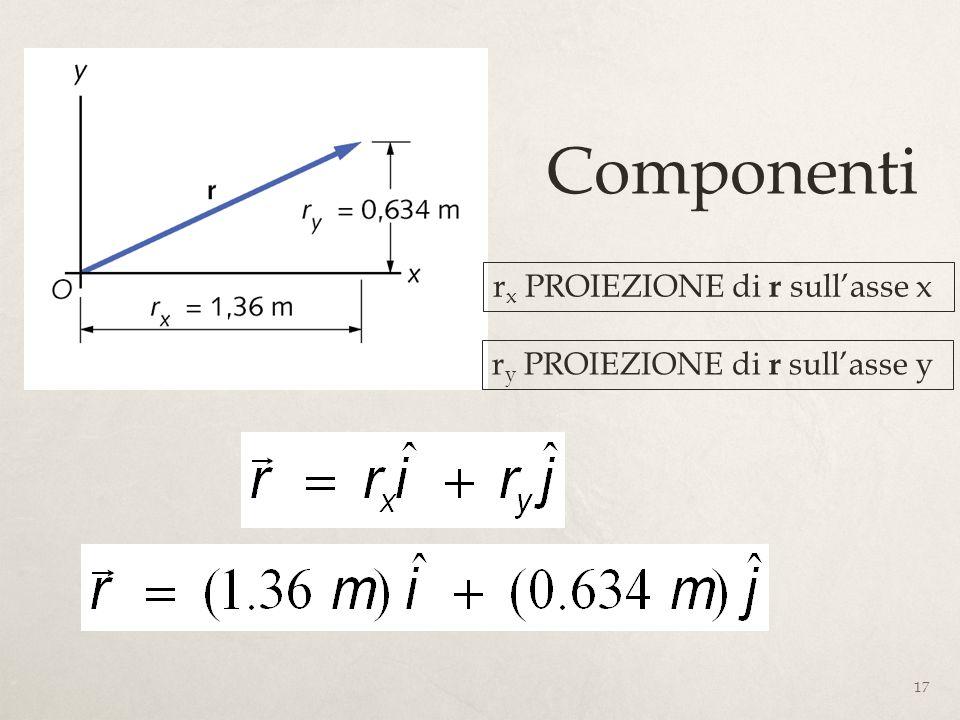 17 Componenti r x PROIEZIONE di r sullasse x r y PROIEZIONE di r sullasse y