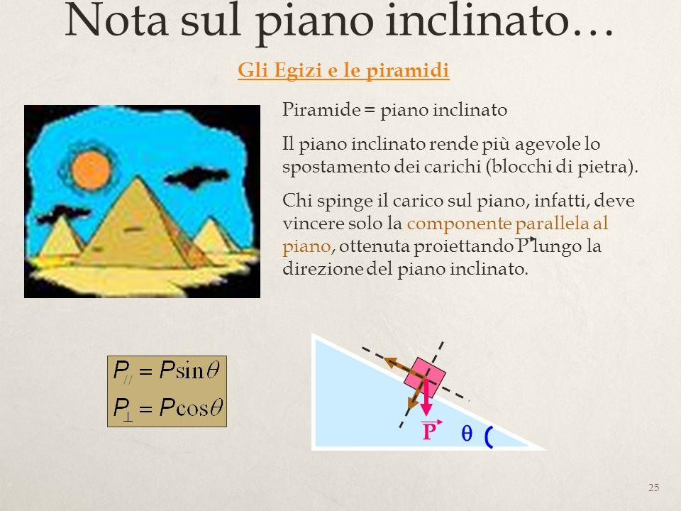 25 Nota sul piano inclinato… Gli Egizi e le piramidi Piramide = piano inclinato Il piano inclinato rende più agevole lo spostamento dei carichi (blocchi di pietra).