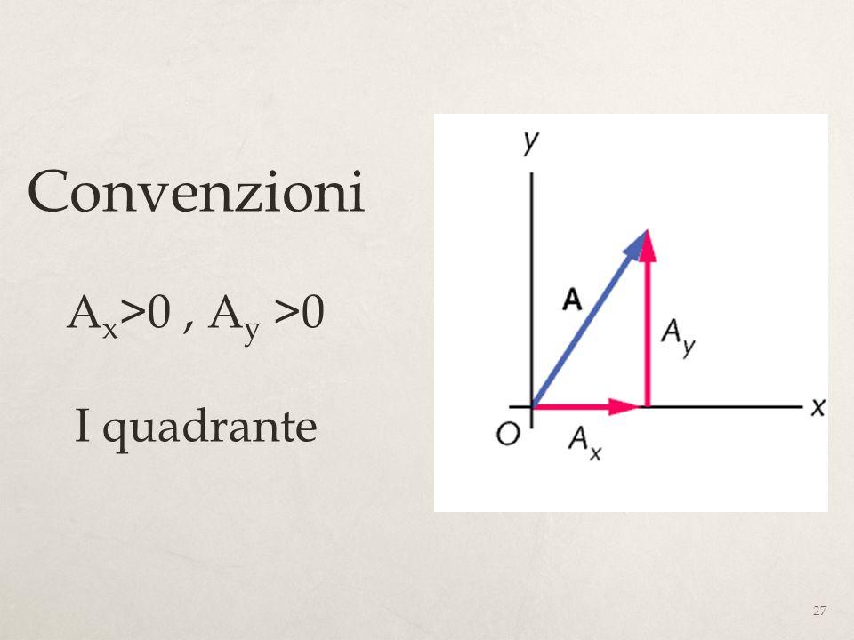 27 Convenzioni A x >0, A y >0 I quadrante