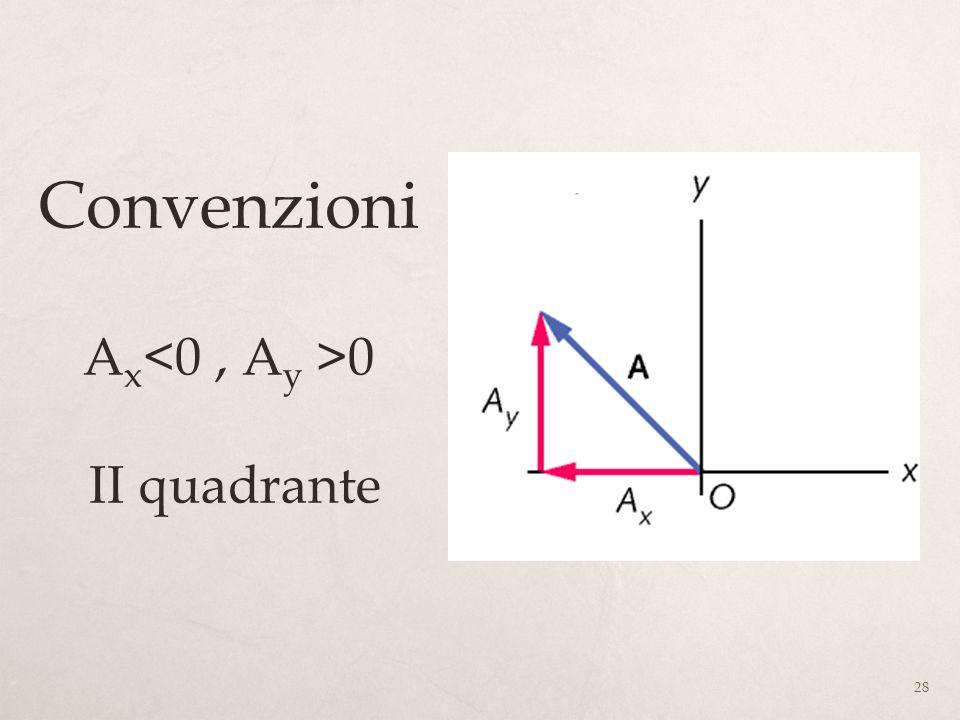 28 Convenzioni A x 0 II quadrante