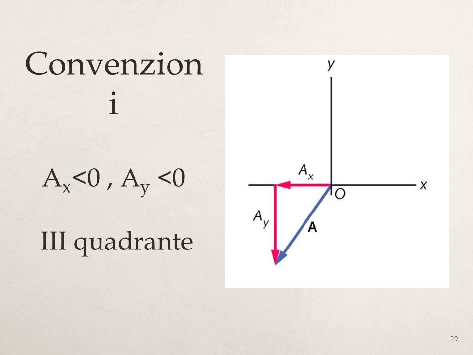 29 Convenzion i A x <0, A y <0 III quadrante
